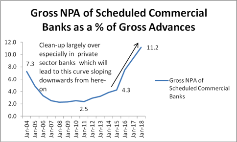 Gross NPA