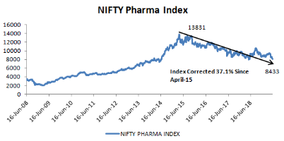 Nifty Pharma
